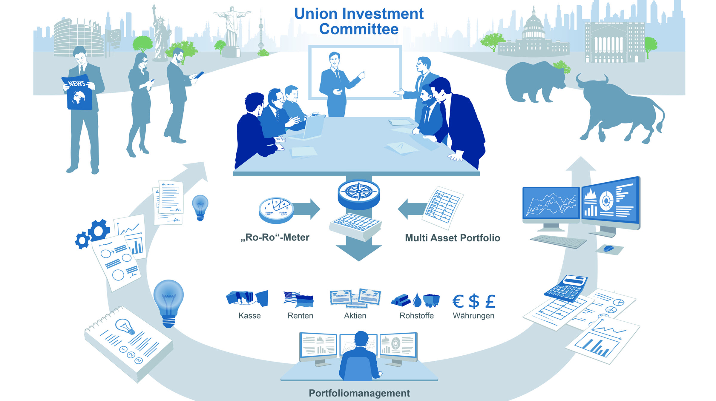 Arbeitsweise des Union Investment Committee